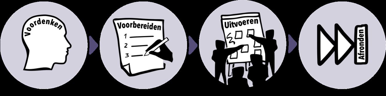 4 stappen: Voordenken - Voorbereiden - Uitvoeren - Afronden